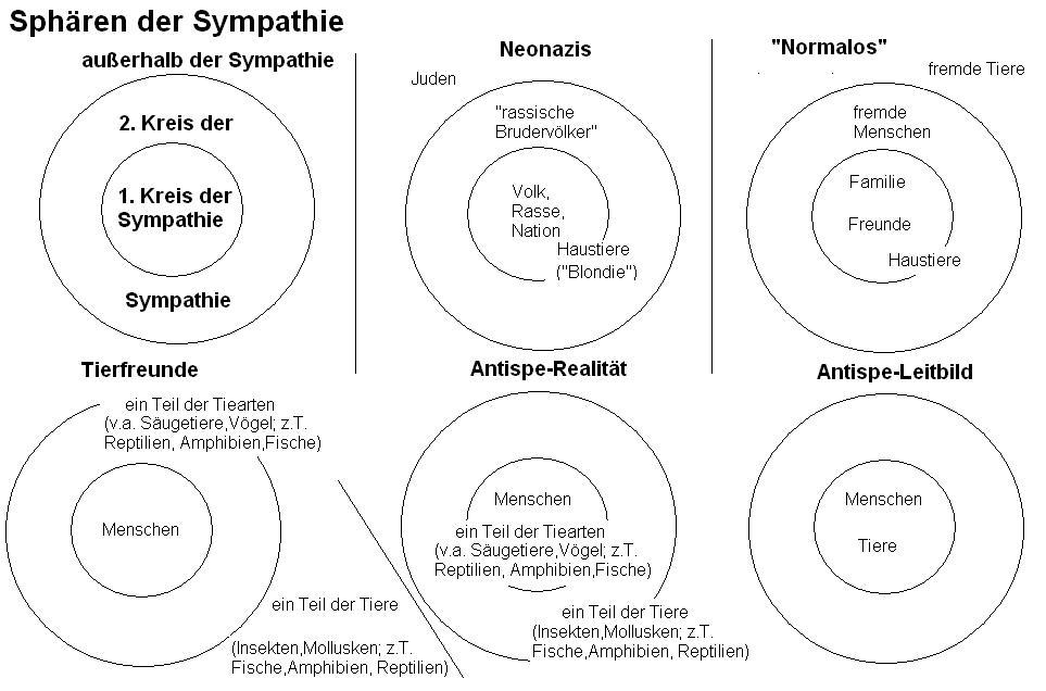 Sympathie-Sphären